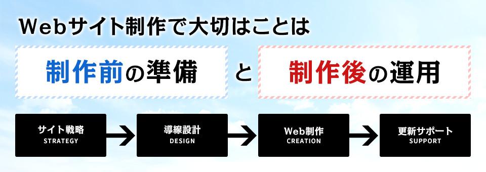 Webサイト制作で大切なことは制作前の準備と制作後の運用